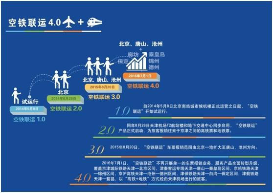 空铁联运 - 天津滨海国际机场